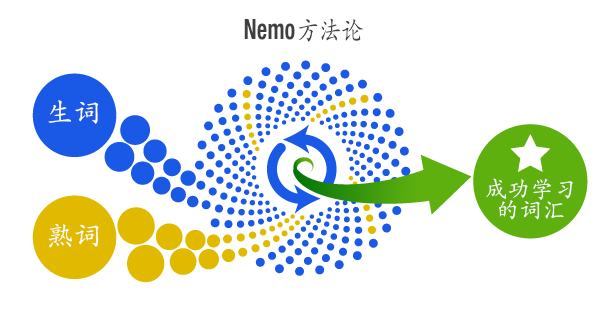 Shot nemo method cn